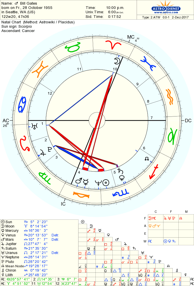 All About Bill Gates Horoscope By Date Of Birth Horoscope Of Bill