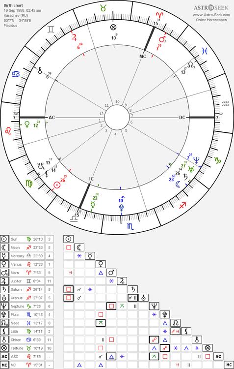 horoscope-chart8-700__radix_astroseek-19-9-1988_02-45.png