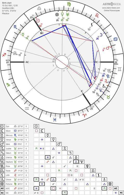 horoscope-chart8-700__radix_astroseek-15-10-1881_12-00_compress80.jpg